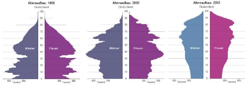 demografischer wandel, rentenauswirkung, vorsorge im alter