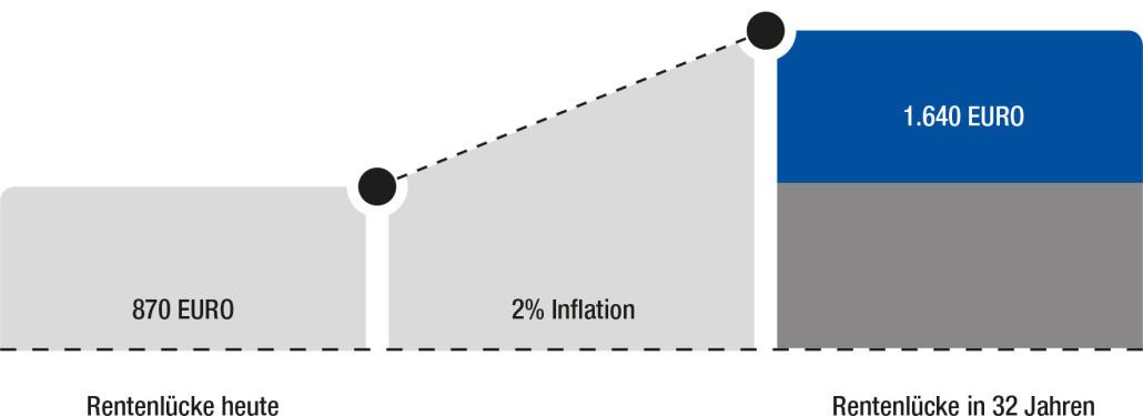 inflation rentenlücke, versicherungsmakler