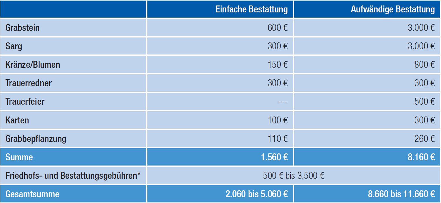 tabelle-sterbegeld